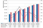 Presupuesto Nacional en Educación entre 2006 y 2012 en Chile
