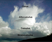 Different types of Clouds