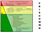 OMMN PBIS Intervention Triangle