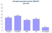 First nation Population