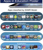 SAMR Model Using Apps