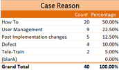 """""""How To"""" was the clear majority of cases submitted at 50%."""