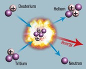 what is a Thermonuclear fusion