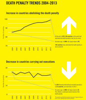 Amnesty International Global Report on the Death Penalty