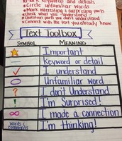 Close Reading Anchor Chart-Mrs. Alvarado