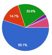 Student survey on technology