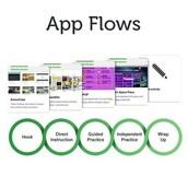 CSM Lesson Flow