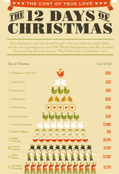 The Cost of the Twelve Days of Christmas