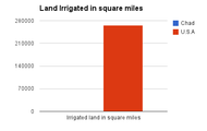 Land irrigated in square miles