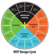 What is the design cycle?
