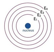 Energy Levels and Nucleus