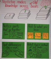 Strategies to help kids put their thinking together.