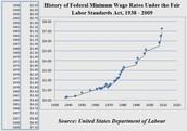 History chart of minimum wage