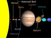Proportional Solar System