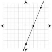 Linear Graph