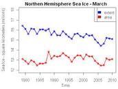 Graph of the Northern Hemisphere Sea Ice