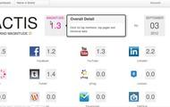 Scores Across 36 Sites