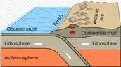 Oceanic Continental Convergent
