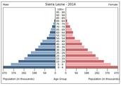Pirámide de población de Jamaica
