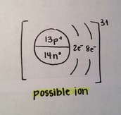 Bohr Rutherford Diagram