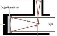 Reflecting Telescope