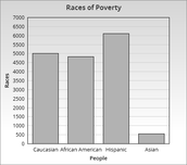 Poverty Rate of Races