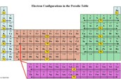 Website for electron configurations.