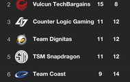Standings View