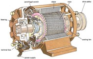 Electromagnetic Induction in Motors.