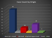 Case Count by Origin - All Products