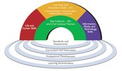 Framework for 21st Century Learning