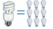 Lights, Energy efficiency reduces amount of energy used to produce it