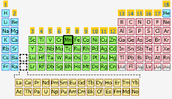 Location on the Periodic Table