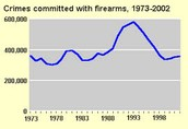 Gun control laws do not deter crime; gun ownership deters crime