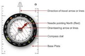Parts of a compass.