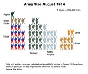 The Army Size in August 1914