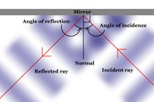 The Law Of Reflection