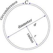 Basics of a circle