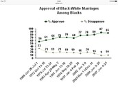 Approval of Black-White Marriages Among Blacks