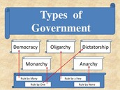 Forms of Government-