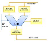 Unidad Aritmético-Lógica (ALU)