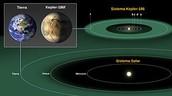 Novastar compared to Earth