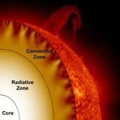 The Radiative Zone