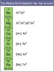 Facts about Alkaline Metals