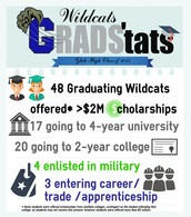 Glide's grad stats rocked!