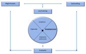 Didactische model