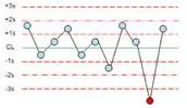 levey jennings chart