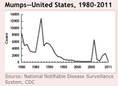 Mumps U.S. 1980-2011