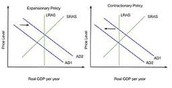 Types of Fiscal Policy