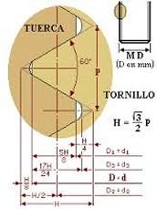 características  de rosca metrica